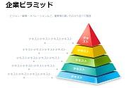 企業ピラミッド(ビジョン・戦略・オペレーション)
