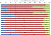 モバイル・ソリューションに関する投資の注力度:2015年の注力度(対2014年)
