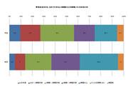 普段、1日でどのくらいの時間テレビを視聴しているか
