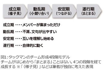 タックマンのチーム形成4段階モデル