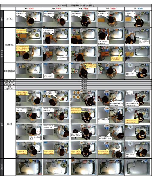 システムキッチンの活用状況を写真に撮って、それぞれの場面での課題などを分析した