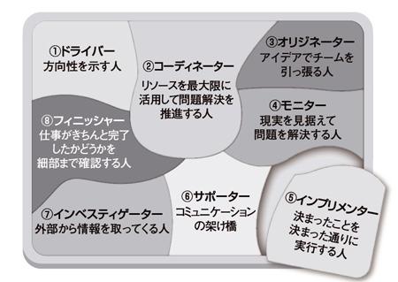 図1:機能するチームに必要な8つの役割