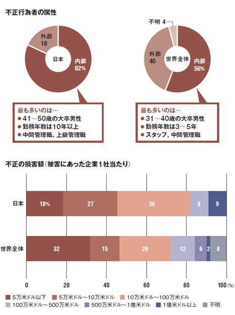 PwCアドバイザリー「経済犯罪実態調査2014日本分析版」より抜粋。調査期間は2013年8~10月。有効回答数は世界95カ国5128件、うち日本は75件。日本の回答者の65%が1000人超の企業
