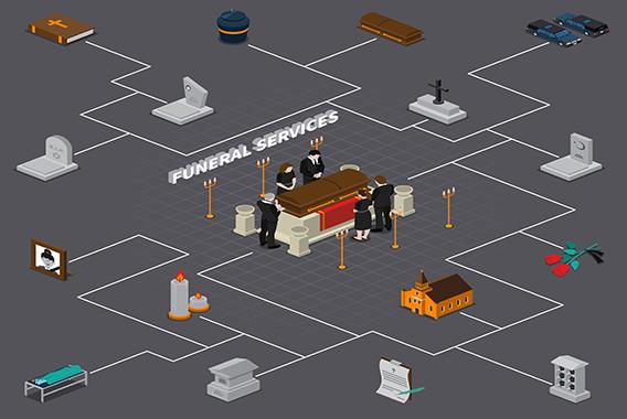 葬式、お墓、仏壇の情報をインターネットで提供