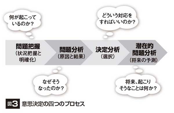 成功確率を高める意思決定の4プロセス | Biz Clip(ビズクリップ ...