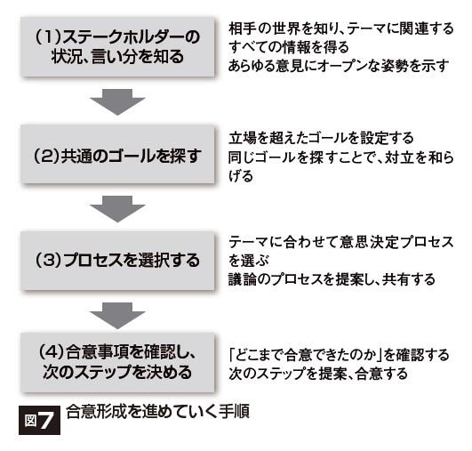 合意形成をうながすファシリテーション<下> | Biz Clip(ビズ ...