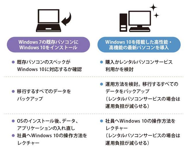へ ウィンドウズ 7 から 10 Windows7からWindows10にアップグレードしたら問題ありすぎ