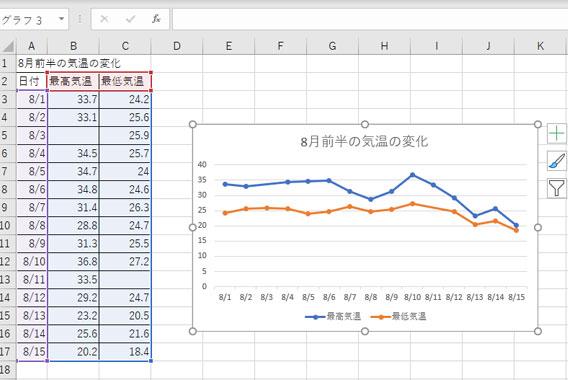 Excelの折れ線グラフでデータがない部分をつなぐ